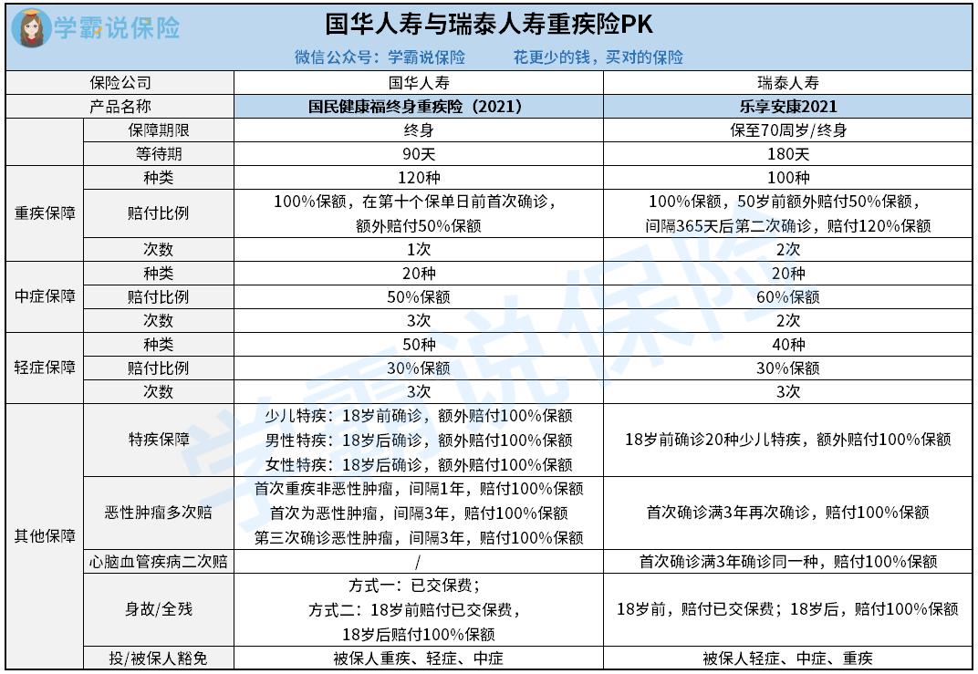 国华人寿与瑞泰人寿重疾险pk.png