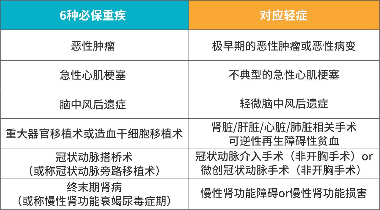 6种高发重疾对应的轻症.jpg