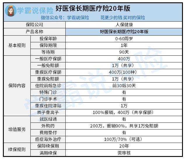好医保长期医疗险(20年).png