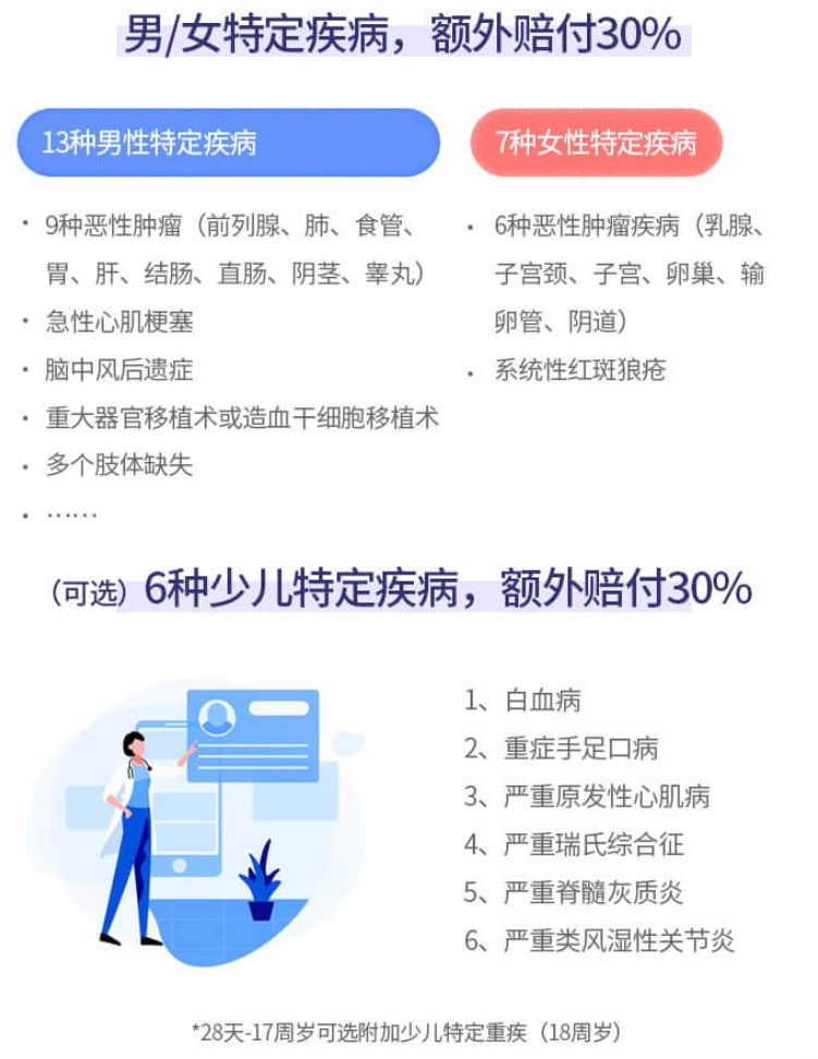 康惠保旗舰版特定疾病.jpg