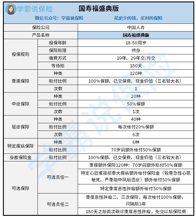 国寿福盛典版产品图  2.26.png